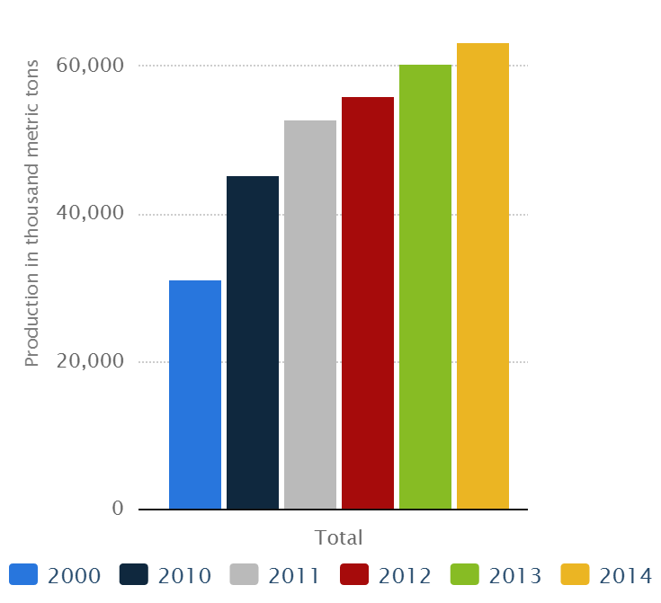Global chemical fiber production from 2000 to 2014, by fiber type (in 1,000 metric tons)