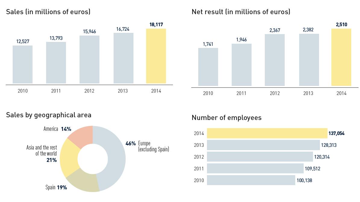 Relevant data of Inditex