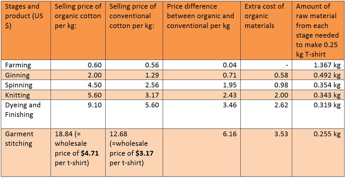 Value addition at each stage of cotton production